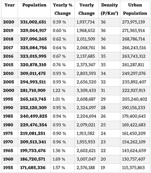 America Population Historical Kitni hai Chart Table Hindi
