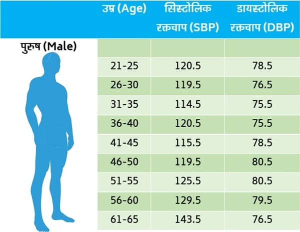 Normal BP For Man Chart Range in India