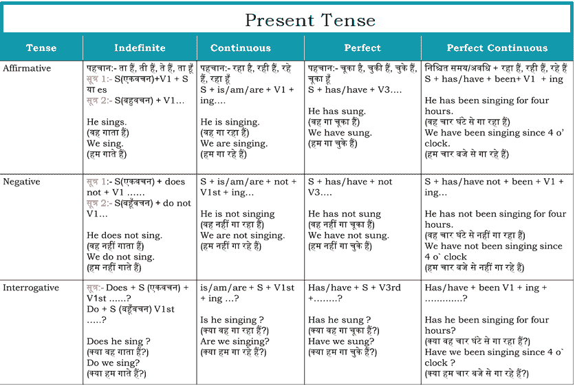 Simple Present indefinte Tense hindi to english translation