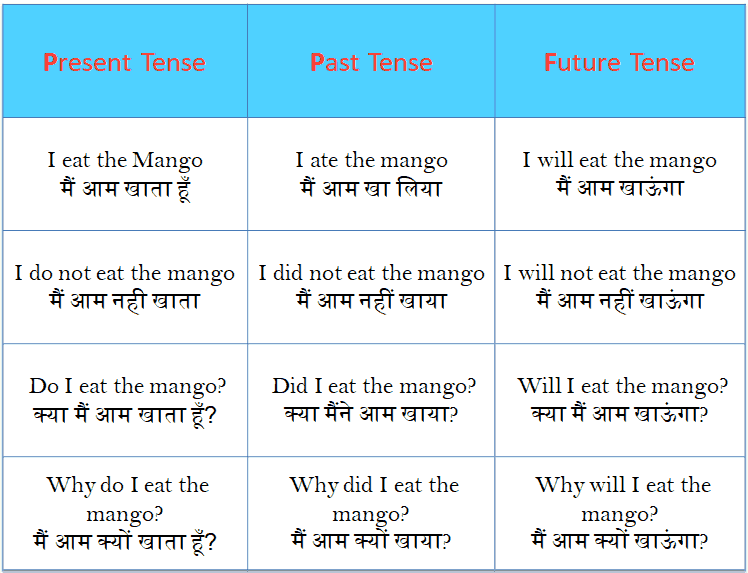 english tenses table with examples in hindi